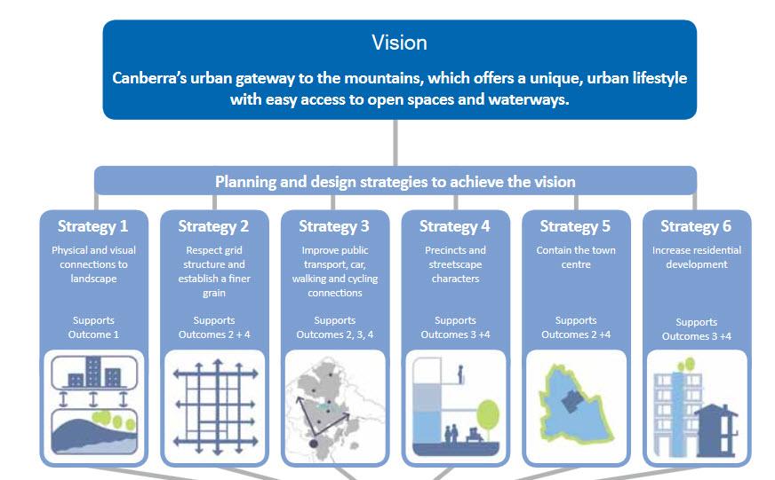 Anketell Street Master Plan